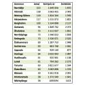 Sveriges 20 populäraste fritidshuskommuner
