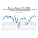 Demoskops boprisindikator för januari: åter uppåt