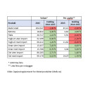 Utvikling i melkeforbruk 2014-2015