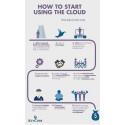 AWS Cloud adoption with KeyCore