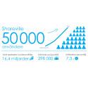 Kunskap ger makt – därför har vi 50 000 medlemmar på Shareville