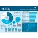Infograf Tillväxtvilja FVOV 2014