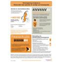 Förstoppning orsakad av läkemedel med opioider - Infografik