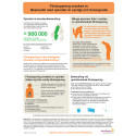 Förstoppning orsakad av läkemedel med opioider är vanligt och betungande