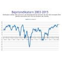 Demoskops boprisindikator för april - Fler än någonsin tror på stigande priser