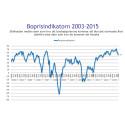 Demoskops boprisindikator för december: Boprisindikatorn faller till årslägsta