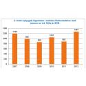 Ny statistik från Trä- och Möbelföretagen; Användning av trä i nybyggda flerbostadshus ökar
