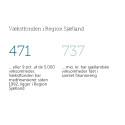 500 sjællandske virksomheder har fået finansiering fra Vækstfonden