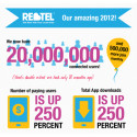 Rebtel Surpasses 20 Million Users, Doubles Revenue to $80  Million Over Last Two Years