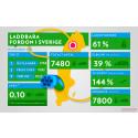 Infograf: Statistik över laddbara fordon i Sverige 2014-11-30