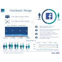 Ipsos MMIs tracker om sosiale medier i Norge - 1. kvartal 2015