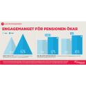 Collectums pensionsbarometer: Svenskarnas pensionsengagemang ökar