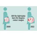 Hjärtrapporten 2015: Fler diagnoser ställs under fosterstadiet