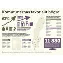 Kommunernas taxor allt högre