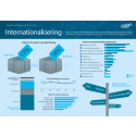 Infograf internationalisering FVOV 2014