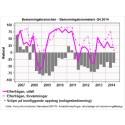 Bemanningsbarometern – Q4 2014 - Oförändrat efterfrågeläge väntas