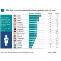 Alle land overestimerer andelen tenåringsjenter som får barn