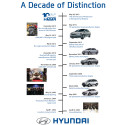 Nesten tre millioner biler på ti år