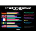 Svenskar oroar sig mindre för integritet och säkerhet online än andra