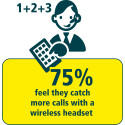 75% catch more calls with a wireless headset