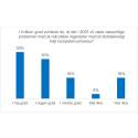 4 ud af 5 plastvirksomheder forventer ingeniørmangel