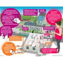 Hyllie – på god väg att bli Sveriges smartaste stadsdel
