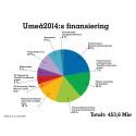 Umeå2014, Financing, total