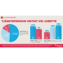 Collectums pensionsbarometer: Varannan svensk tycker att tjänstepension är mycket viktigt vid jobbyte