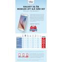SquareTrade testar Samsung Galaxy S6 - bäst hittills i tålighetstestet