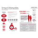 Infografik om demens och Alzheimers sjukdom