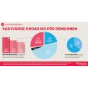 Collectums pensionsbarometer: Var fjärde svensk oroar sig för sin framtida pension