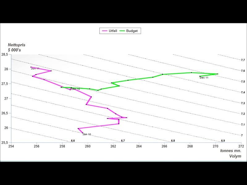 Prediktiv analys - del 2 (rullande12, tillväxt, takt)