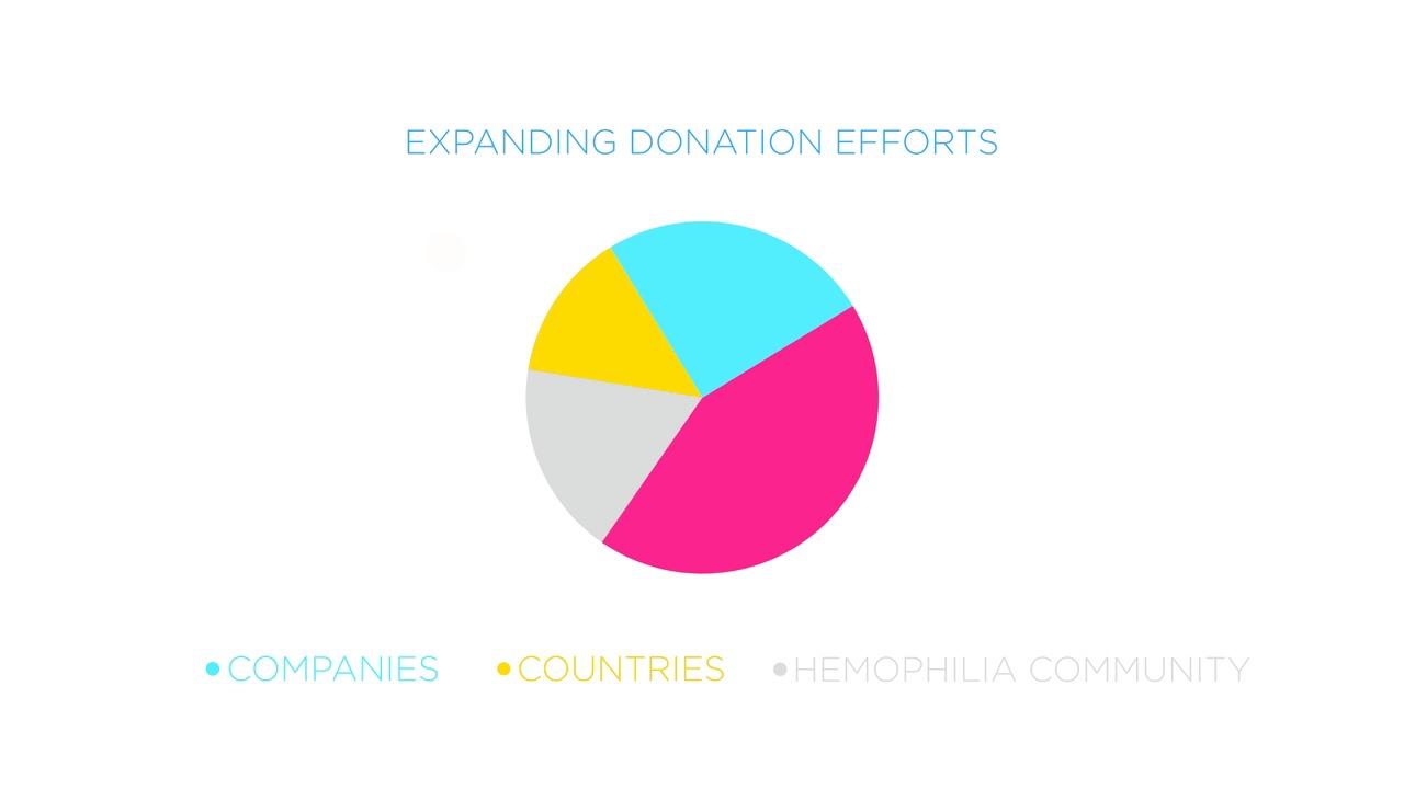 Behandling mot blödarsjuka nu tillgänglig för patienter i utvecklingsländer genom den största fleråriga donationen någonsin