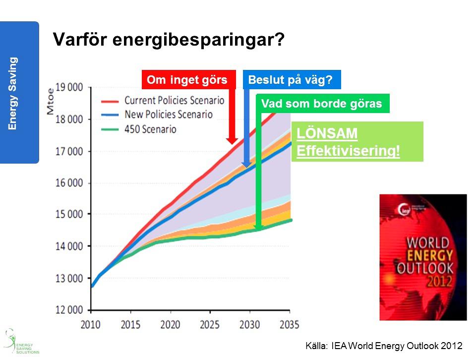 Energibesparingar för svensk industri miljövänligt och lönsamt