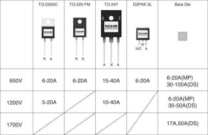Sic Diodes Sic Mosfets And Gate Driver Ic Rohm Co Ltd
