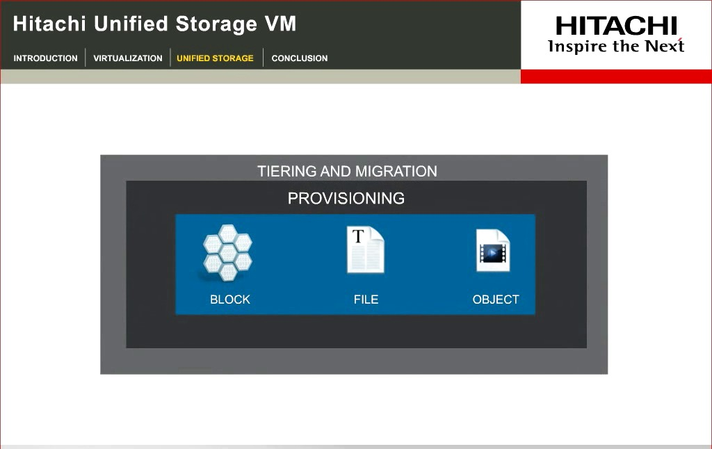 Hitachi Unified Storage VM